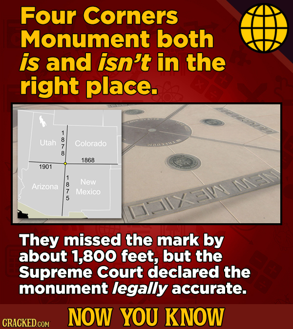 Four Corners Monument both is and isn't in the right place. Utah 8 Colorado 7 8 1868 1901 1 New Arizona 8 I 7 Mexico 5 They missed the mark by about 1