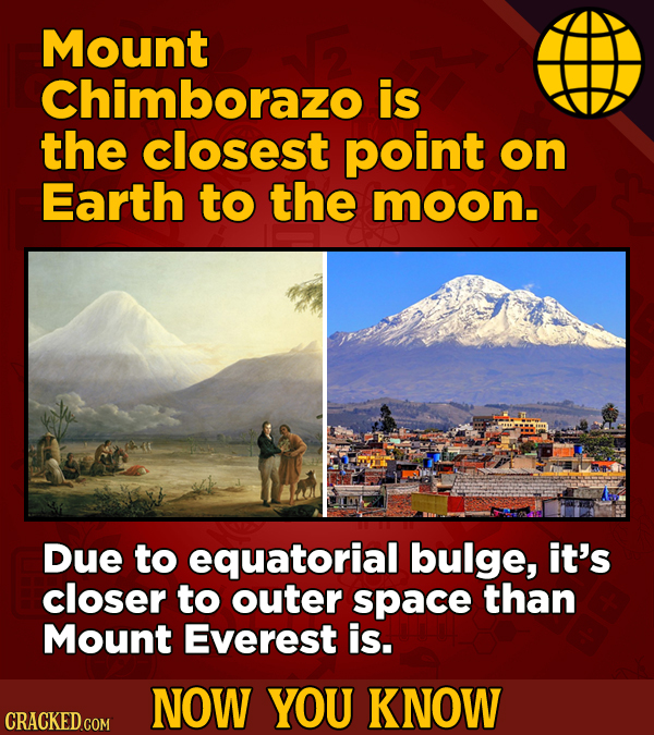 Mount Chimborazo is the closest point on Earth to the moon. Due to equatorial bulge, it's closer to outer space than Mount Everest is. NOW YOU KNOW CR