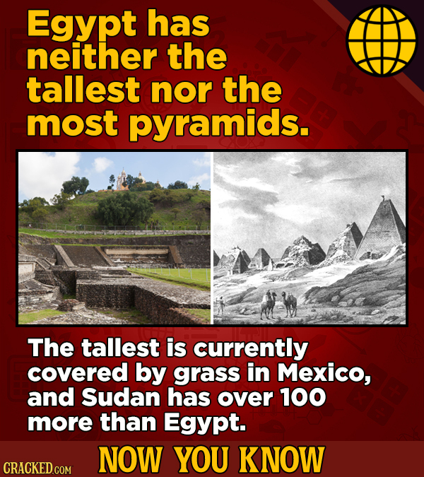 Egypt has neither the tallest nor the most pyramids. The tallest is currently covered by grass in Mexico, and Sudan has over 100 more than Egypt. NOW