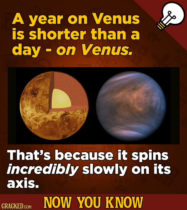 A year on Venus is shorter than a day on Venus. That's because it spins incredibly slowly on its axis. NOW YOU KNOW CRACKED COM