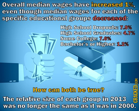 Overall median wages have increased 1%, even though median wages for each of the specific educational groups decreased: High School Dropouts: 7.9% Hig