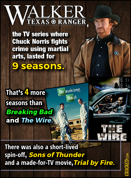 WALKER TEXAS O RANGER, the TV series where Chuck Norris fights crime using martial arts, lasted for 9 seasons. That's 4 more Br eaking Ba seasons than