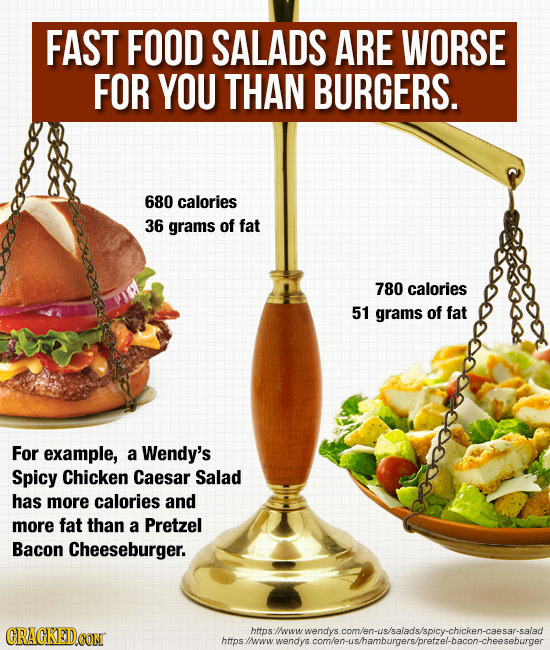 FAST FOOD SALADS ARE WORSE FOR YOU THAN BURGERS. 680 calories 36 grams of fat 780 calories 51 grams of fat For example, a Wendy's Spicy Chicken Caesar