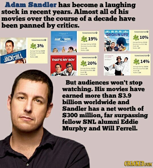 Adam Sandler has become a laughing stock in recent years. Almost all of his movies over the course of a decade have been panned by critics. TOMATOMETE