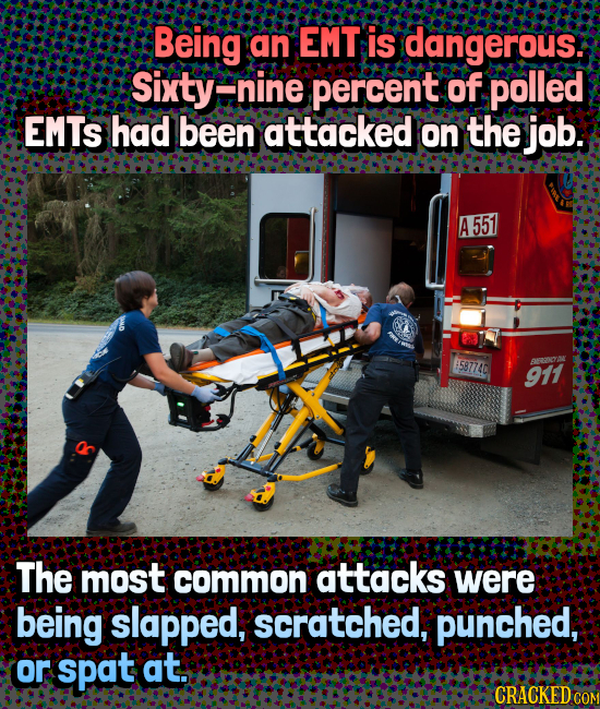 Being an EMT is dangerous: Sixtye nine percent of polled EMTS had been attacked on the job. A 551 $587740 911 ARRNCRE The most common attacks were bei