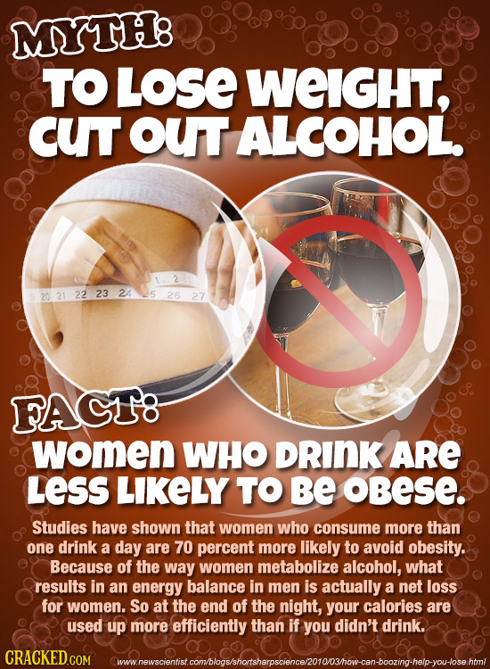 MYTH8 TO LOSE WEIGHT, cuT out ALCOHOL 2 20 21 22 23 24 25 26 27 FAGT8 women WHO DRINK ARE LESS LIKELY TO Be OBeSE. Studies have shown that women who c