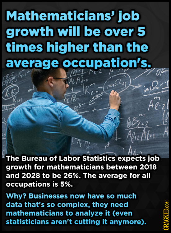 Mathematicians' job growth will be over 5 times higher than the average occupation's. A- dal Ai LEHI Re ime. us JR RLH AL A ateuue Al bfrey AluAlo9 Th