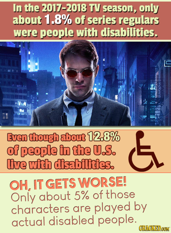 In the 2017-2018 TV season, only about 1.8% of series regulars were people with disabilities. Even though about 12.8% E of people in the U.S. live wit