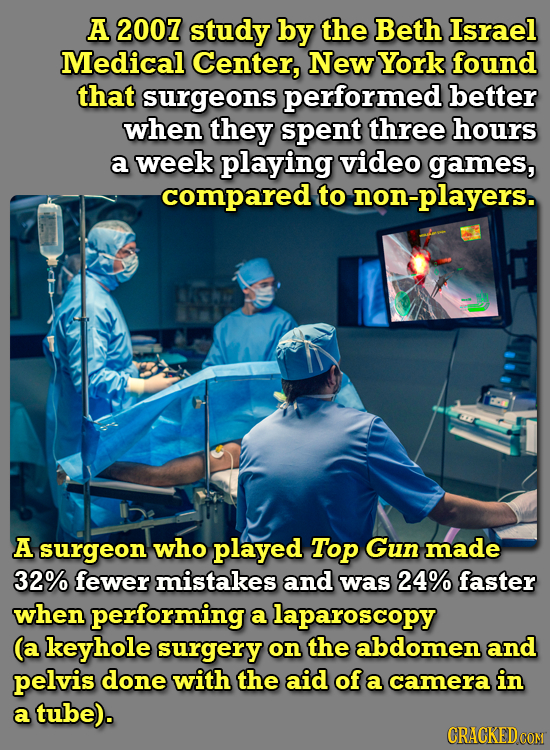 A 2007 study by the Beth Israel Medical Center, New York found that surgeons performed better when they spent three hours a week playing video games,