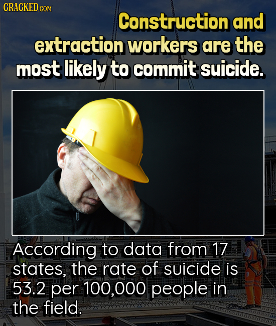 CRACKEDG COM Construction and extraction workers are the most likely to commit suicide. According to data from 17 states, the rate of suicide is 53.2