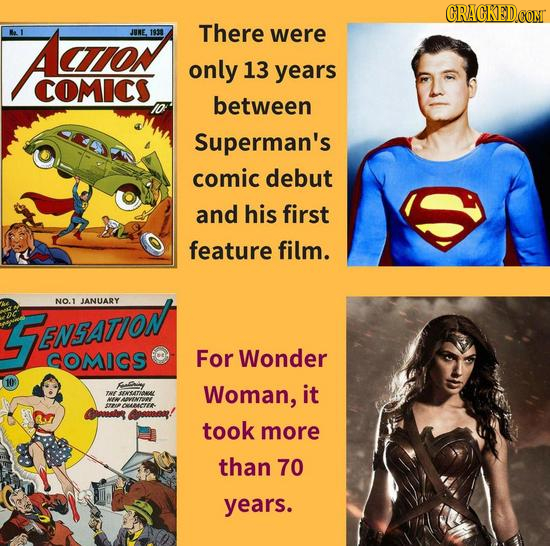CRACKED.COM Ao JURE 1933 There were only 13 years COMICS between Superman's comic debut and his first feature film. NO.1 JANUARY ZENSATION COMICS For