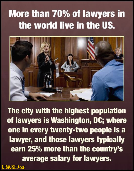 More than 70% of lawyers in the world live in the US. The city with the highest population of lawyers is Washington, DC; where one in every twenty-two