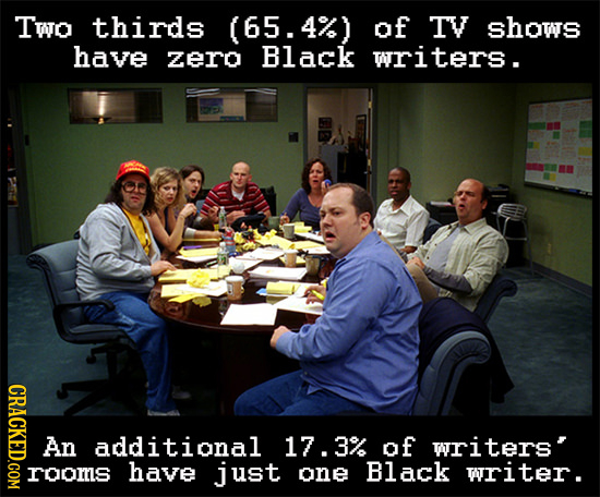 Two thirds (65.4%) of TV shows have zero Black writers. CRACKED.COM An additional 17.39 of writers' roors have just one Black writer.