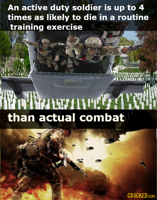 An active duty soldier is up to 4 times as likely to die in a routine training exercise than actual combat CRACKED