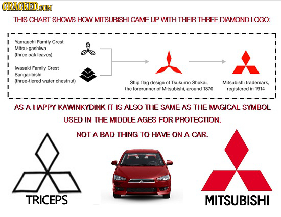 CRACKED THIS CHART SHOWS HOW MITSUBISHI CAME UP WITH THEIR THREE DIAMOND LOGO: Yamauchi Family Crest Mitsu-gashiwa (three oak leaves) lwasaki Family C