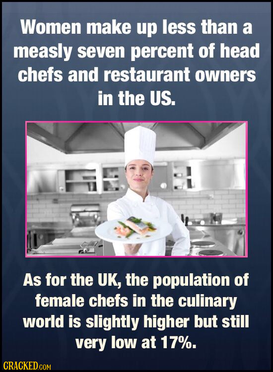 Women make up less than a measly seven percent of head chefs and restaurant owners in the US. As for the UK, the population of female chefs in the cul