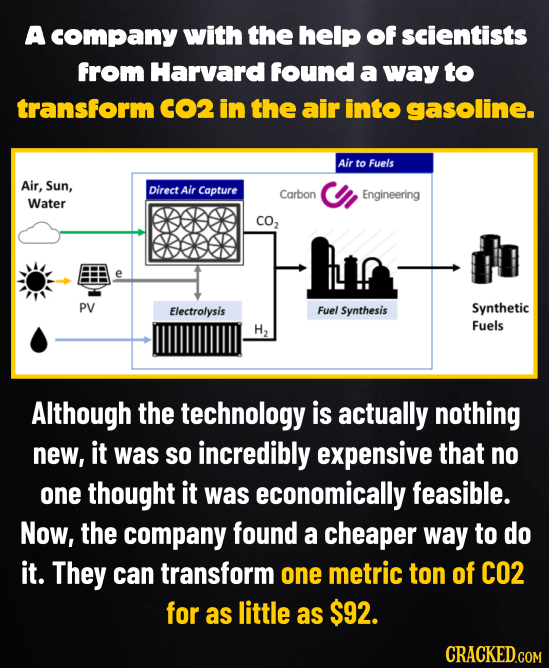 A company with the help of scientists from Harvard found a way to transform CO2 in the air into gasoline. Air to Fuels Air, Sun, Direct Air Capture Ca