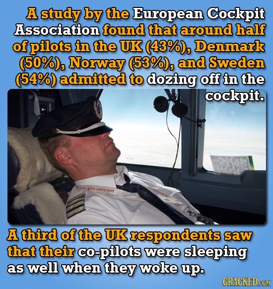 A study by the European Cockpit Association found that around half of pilots in the UK (43%), Denmark (50%), Norway (53%) , and Sweden (54%) admitted