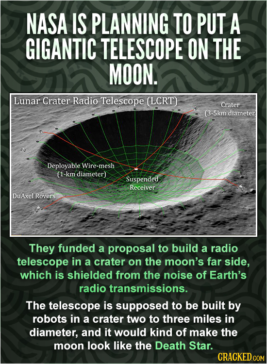 NASA IS PLANNING TO PUT A GIGANTIC TELESCOPE ON THE MOON. Lunar Crater Radio Telescope (LCRT) Crater (3-5km diameter Deployable Wire-mesh 01-km diamet