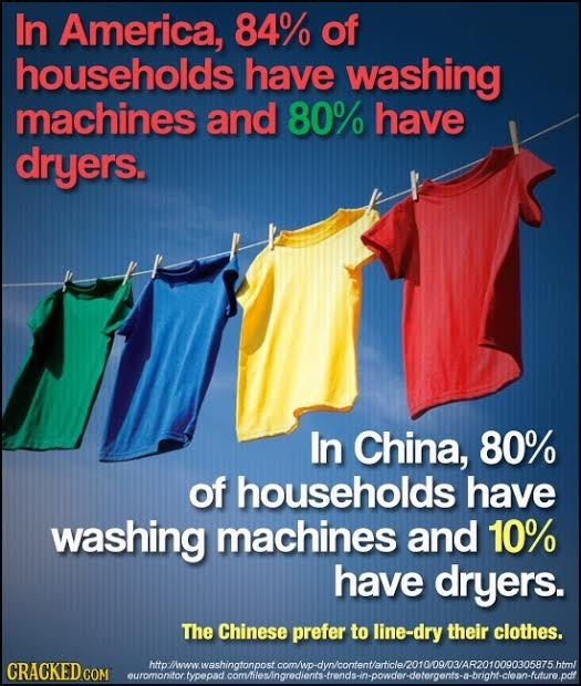 In America, 84% of households have washing machines and 80% have dryers. In China, 80% of households have washing machines and 10% have dryers. The Ch