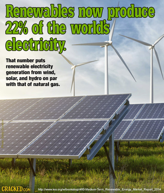 Renewables now produce 22% of the worlds electricity. That number puts renewable electricity generation from wind, solar, and hydro on par with that o