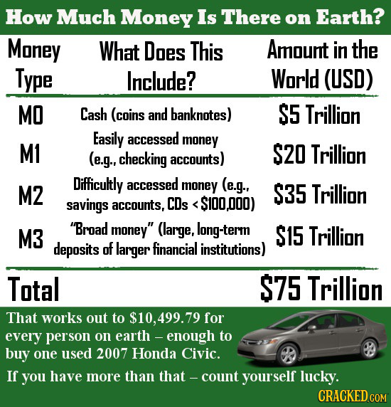 23 Shocking Comparisons That Change How You Think of Money