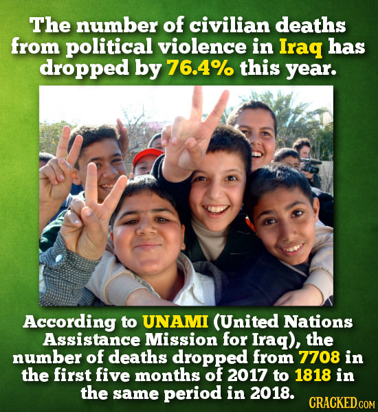 The number of civilian deaths from political violence in Iraq has dropped by 76.4% this year. According to UNAMI (United Nations Assistance Mission fo