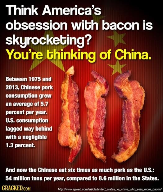 Think America's obsession with bacon is skyrocketing? You're thinking of China. Between 1975 and 2013, Chinese pork consumption grew an average of 5.7