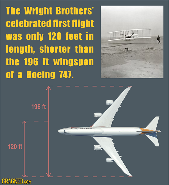 The Wright Brothers' celebrated first flight was only 120 feet in length, shorter than the 196 ft wingspan of a Boeing 747. 196 ft 120 ft CRACKED