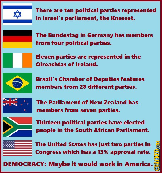 There are ten political parties represented in Israel's parliament, the Knesset. The Bundestag in Germany has members from four political parties. Ele