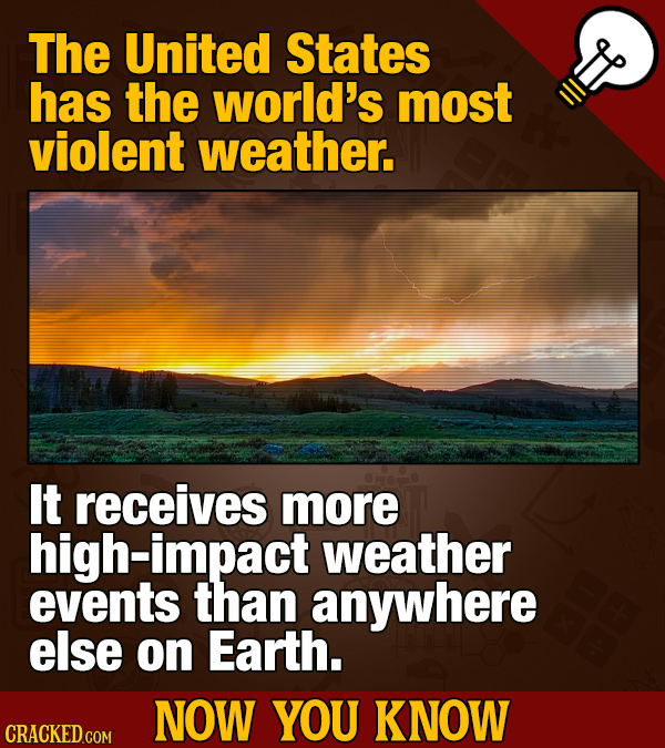 The United States has the world's most violent weather. It receives more high-impact weather events than anywhere else on Earth.