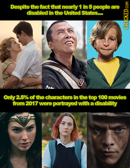 Despite the fact that nearly 1 in 5 people are disabled in the United States.... CRaN Only 2.5% of the characters in the top 100 movies from 2017 were