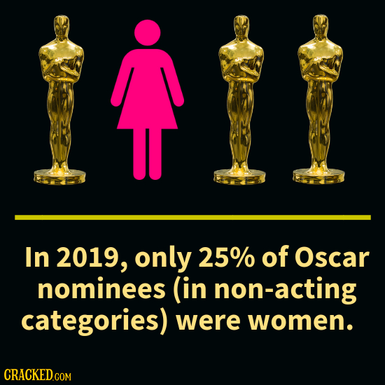 In 2019, only 25% of Oscar nominees (in non-acting categories) were women.