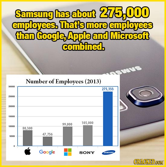 Samsung has about 275 O00 O0O employees. That's more employees than Google, Apple and Microsoft combined. Number of Employees (2013) 300000 275,133 25