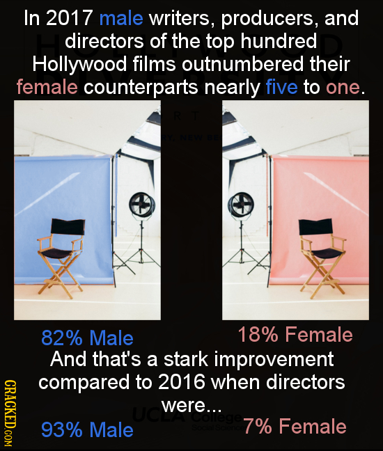 In 2017 male writers, producers, and directors of the top hundred Hollywood films outnumbered their female counterparts nearly five to one. 82% Male 1