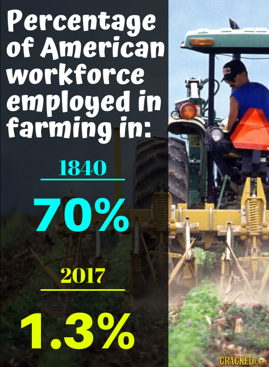 Percentage of American workforce employed in farming in: 1840 70% 2017 1.3%