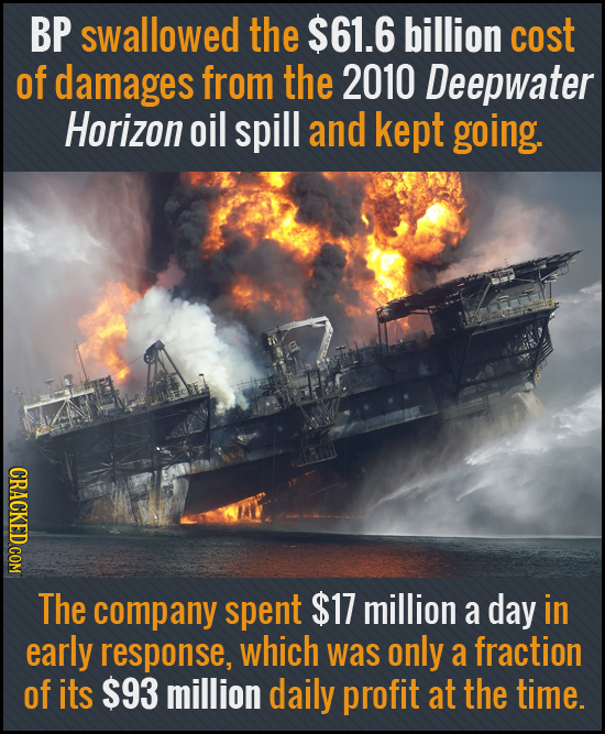 BP swallowed the $61.6 billion cost of damages from the 2010 Deepwater Horizon oil spill and kept going. CRACKED COM The company spent $17 million a d