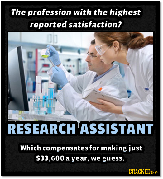 The profession with the highest reported satisfaction? RESEARCH ASSISTANT Which compensatest for making just $33,600 a year, we guess.