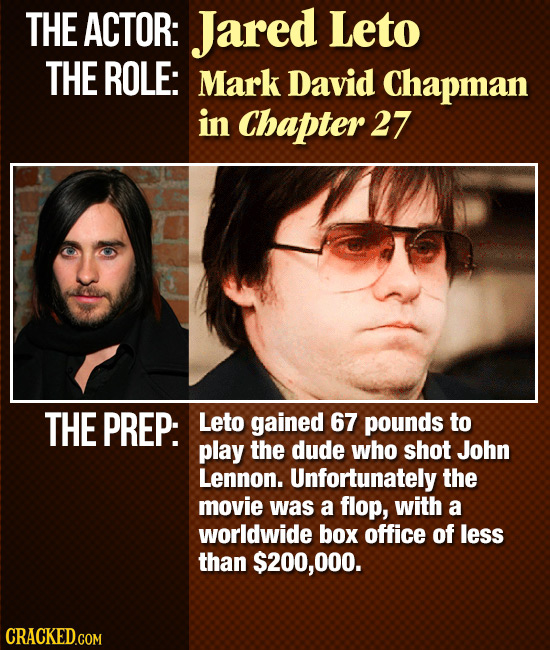 THE ACTOR: Jared Leto THE ROLE: Mark David Chapman in Chapter 27 THE PREP: Leto gained 67 pounds to play the dude who shot John Lennon. Unfortunately