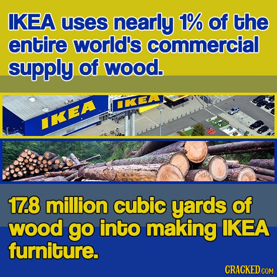 IKEA uses nearly 1% of the entire world's commercial supply of wood. IKEA IKEA 17.8 million cubic yards of wood go into making IKEA furniture. CRACKED