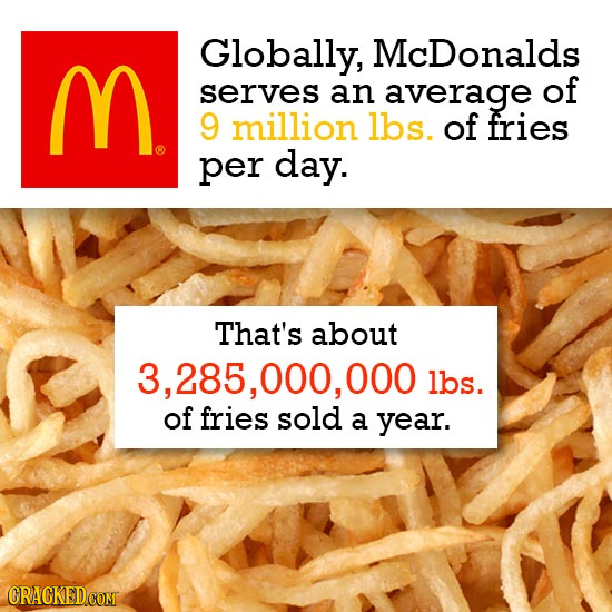 M. Globally, McDonalds serves an average of 9 million lbs. of fries per day. That's about 3,285, 000, 000 lbs. of fries sold a year. CRACKED COM