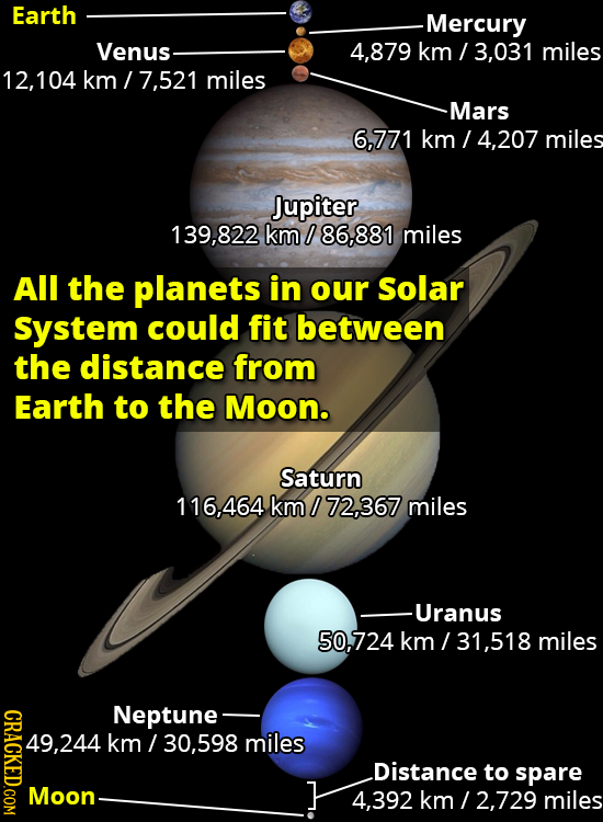 Earth -Mercury Venus 4.879 km / 3,031 miles 12,104 km 7.521 miles -Mars 6,771 km 4,207 miles Jupiter 139,822 km/ 86,881 miles All the planets in our S