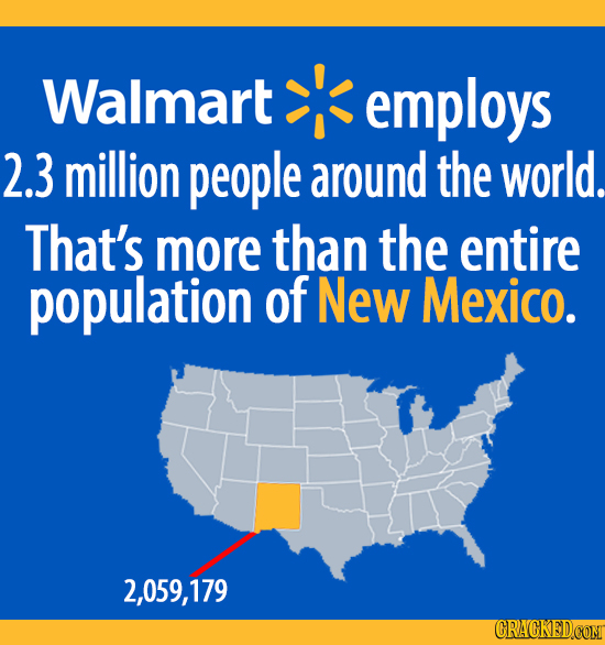 Walmart employs 2.3 million people around the world. That's more than the entire population of New Mexico. 2,059,179 CRACKEDCOMT