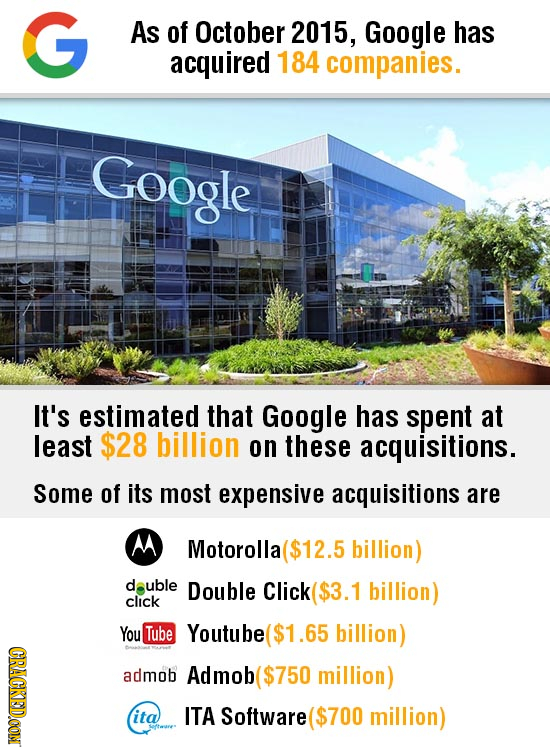 G As of October 2015, Google has acquired 184 companies. Coogle It's estimated that Google has spent at least $28 billion on these acquisitions. Some