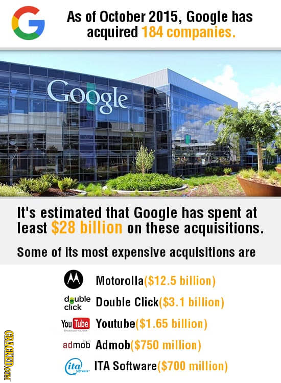 27 Mind Blowing Facts About Famous Corporations