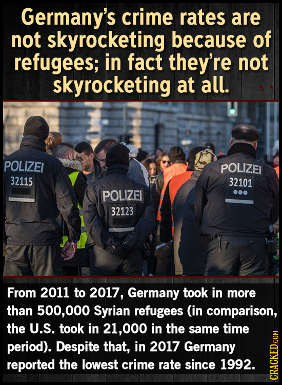 Germany's crime rates are not skyrocketing because of refugees; in fact they're not skyrocketing at all. POLIZEI POLIZEL 32115 32101 POLIZEI 32123 Fro