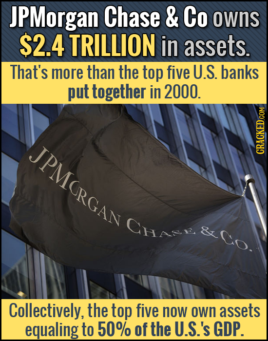 JPMorgan Chase & Co owns $2.4 TRILLION in assets. That's more than the top five U.S. banks put together in 2000. JPMORGAN CRACKED.COM Chs & Co. Collec