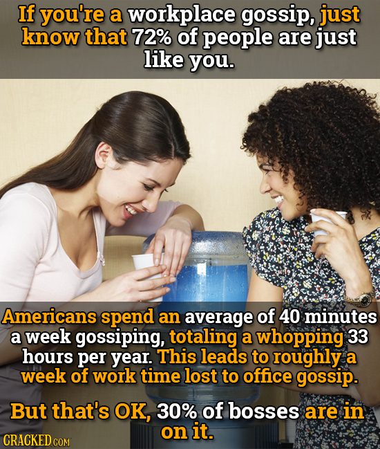 If you're a workplace gossip, just know that 72% of people are just like you. Americans spend an average of 40 minutes a week gossiping, totaling a wh