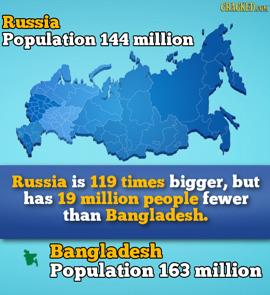 CRACKEDOO Russia Population 144 million Russia is 119 times bigger, but has 19 million people fewer than Bangladesh. Bangladesh Population 163 million