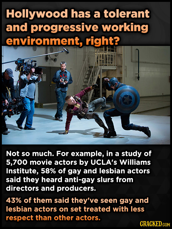 Hollywood has a tolerant and progressive working environment, right? Not so much. For example, in a study of 5,700 movie actors by UCLA'S Williams Ins